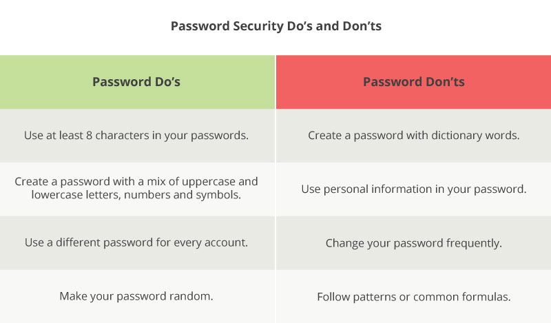 Take a look at these do's and don'ts for password authentication best practices.