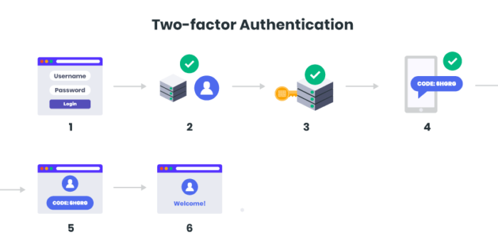How does two-factor authentication work, and why is it important?